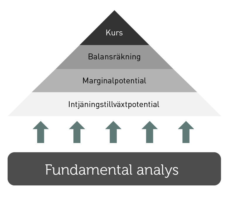 SE_Fundamental analyse@2x
